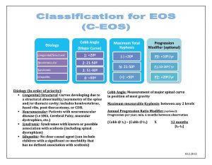 Early Onset Scoliosis-EOS Classifications